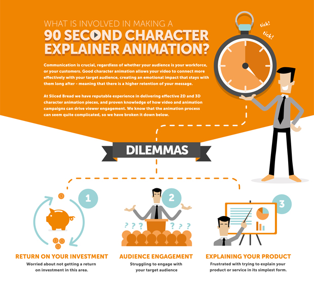 animation explained featuring 2d characters, investment, clock, flip charts