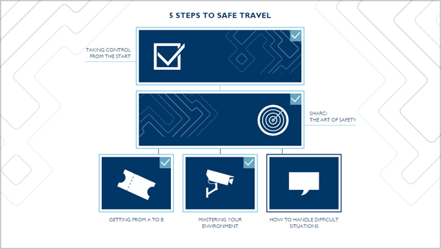 5 icons, ticket, camera, speech bubble, tick and target representing 5 steps to safe travel