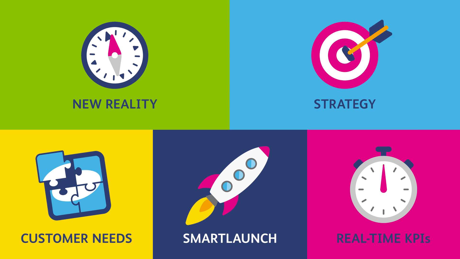 5 panels for an explainer animation with icons of compass, target, puzzle, rocket and stop watch