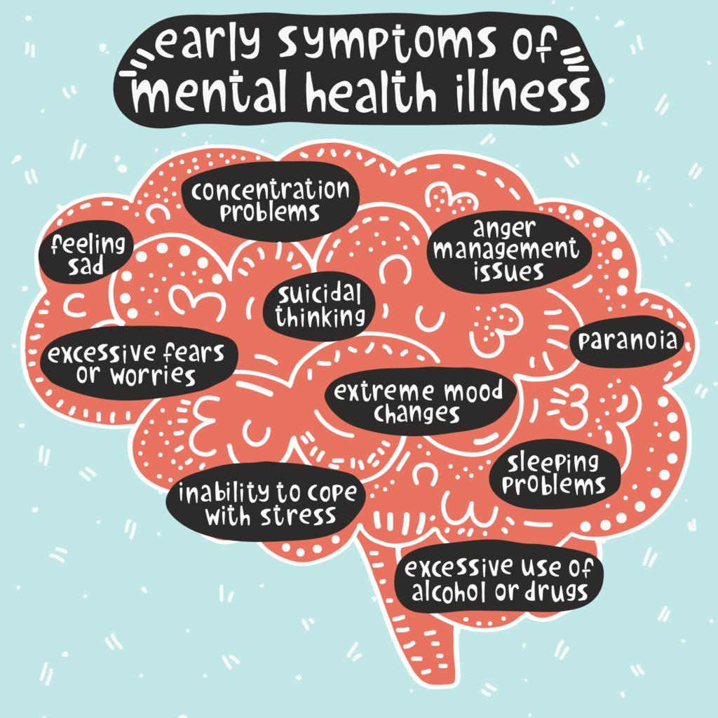 Brain cloud of mental health scenarios