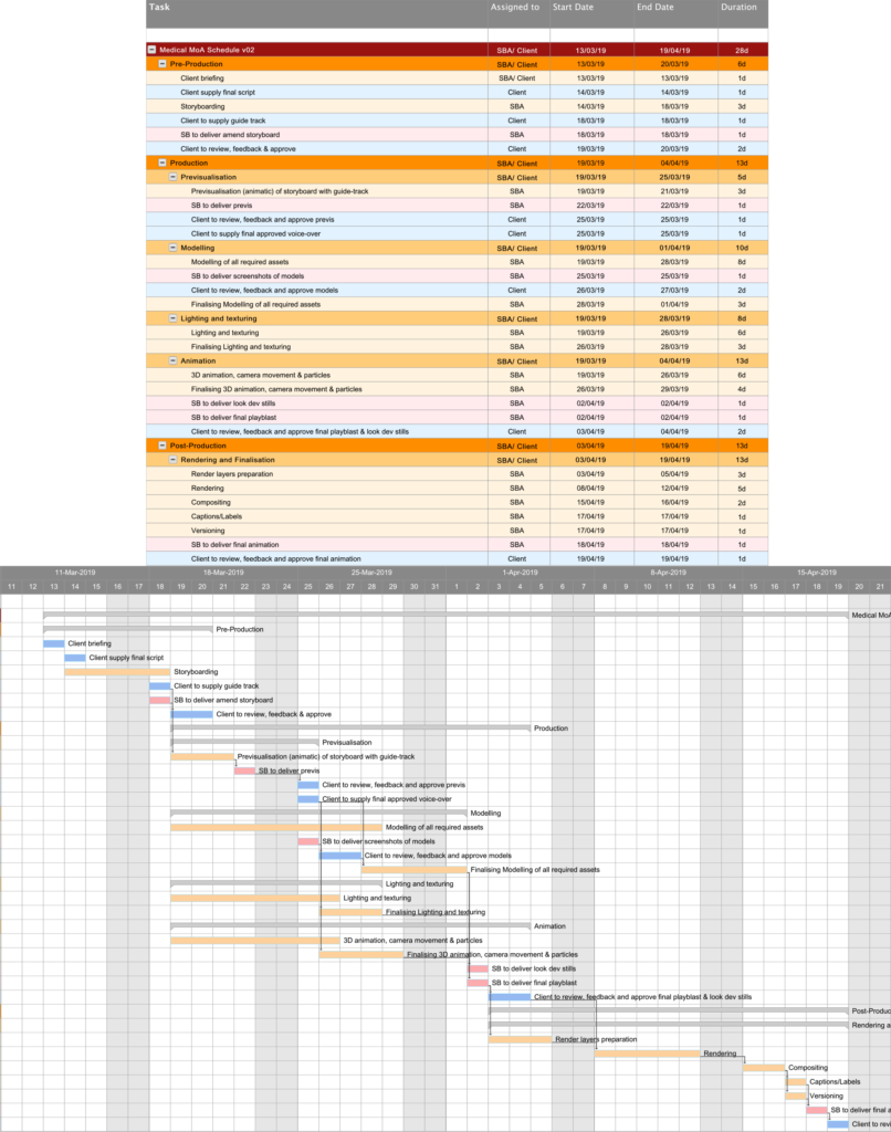 image of a gantt chart showing the production schedule for an MoA animation, with all necessary production steps and timelines